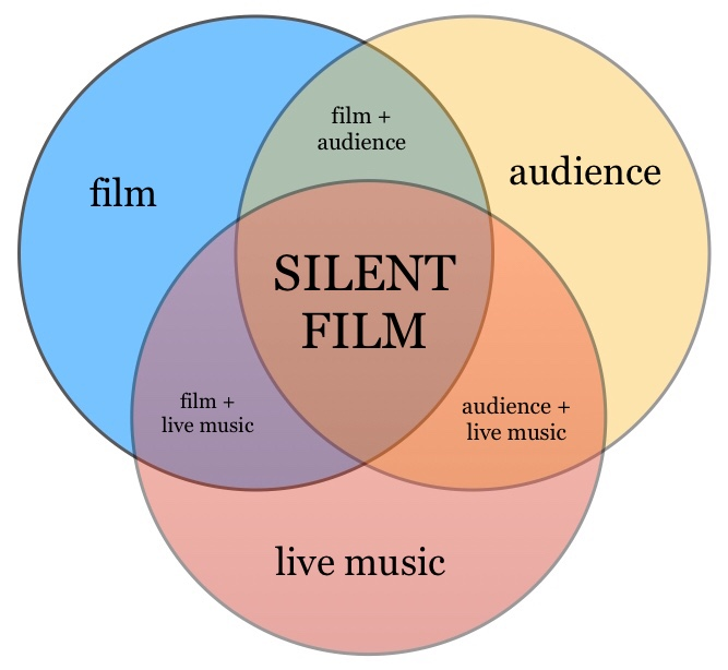 Silent Film Experience Venn Diagram by Ben Model